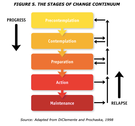 5 stage model in the following order, precontemplation, contemplation, preparation, action and maintenance.