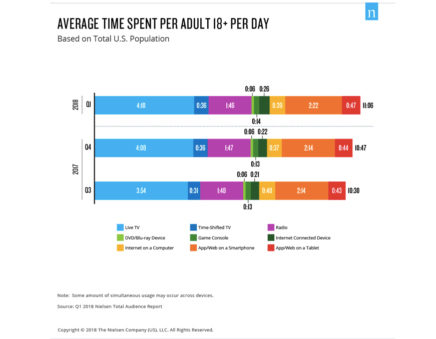 Graph showing that adults spend 11 hours per day on digital devices